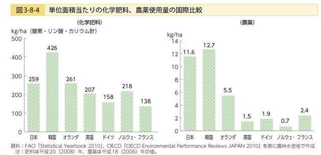 化学肥料農薬.jpg